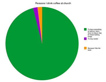 why i drink coffee in church