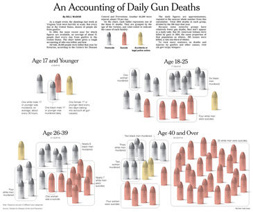 daily gun deaths