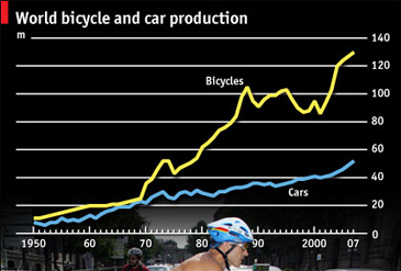 world bicycle versus car production
