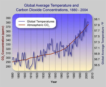 global average temperatures