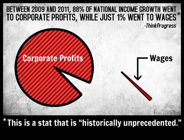 corporate profits versus wages chart