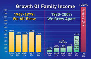 growth of family income