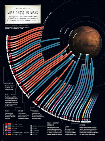 missions to mars chart