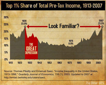 top 1% of pre-tax income