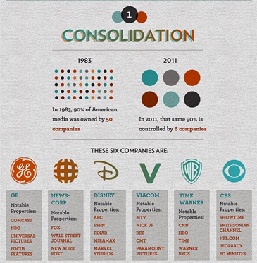 media consolidation chart