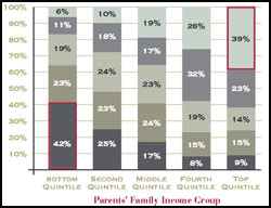 family income chart